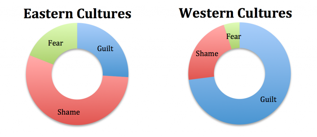 Craze of western culture Essay