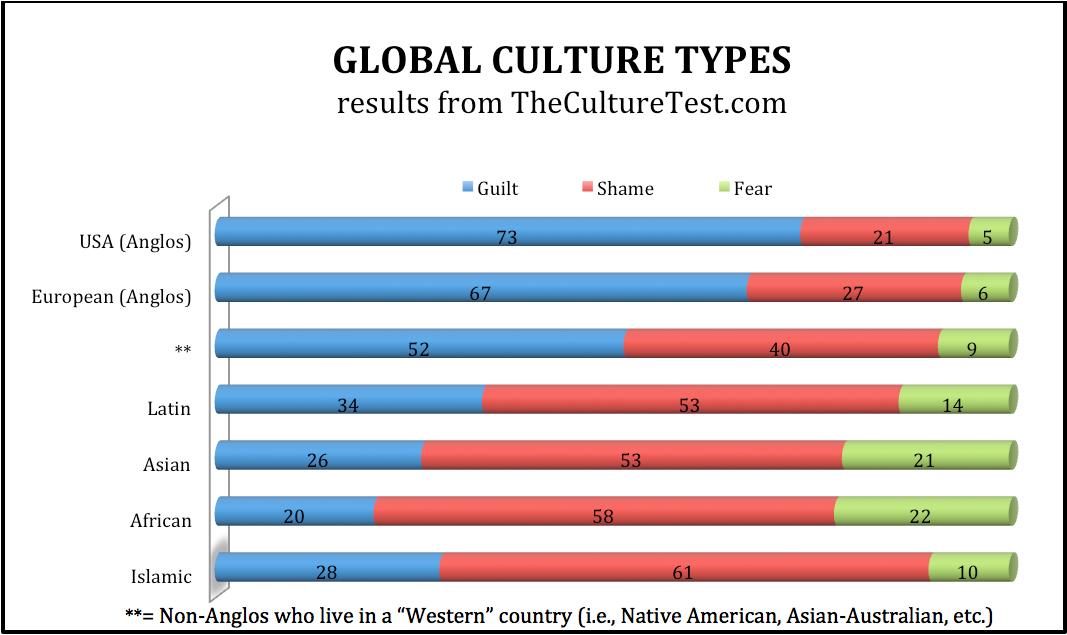 Shame and Guilt: Origins of World Cultures