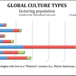 Global Cultures by Population