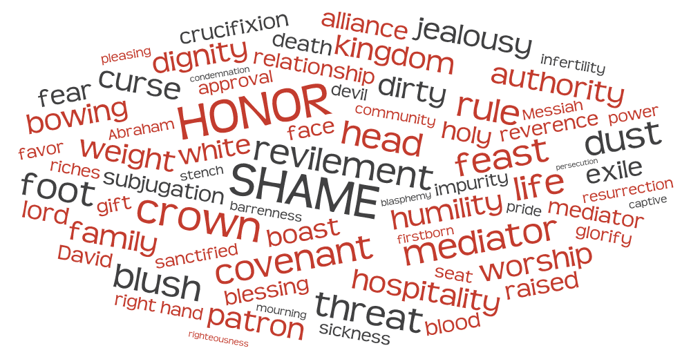 HonorShame associations