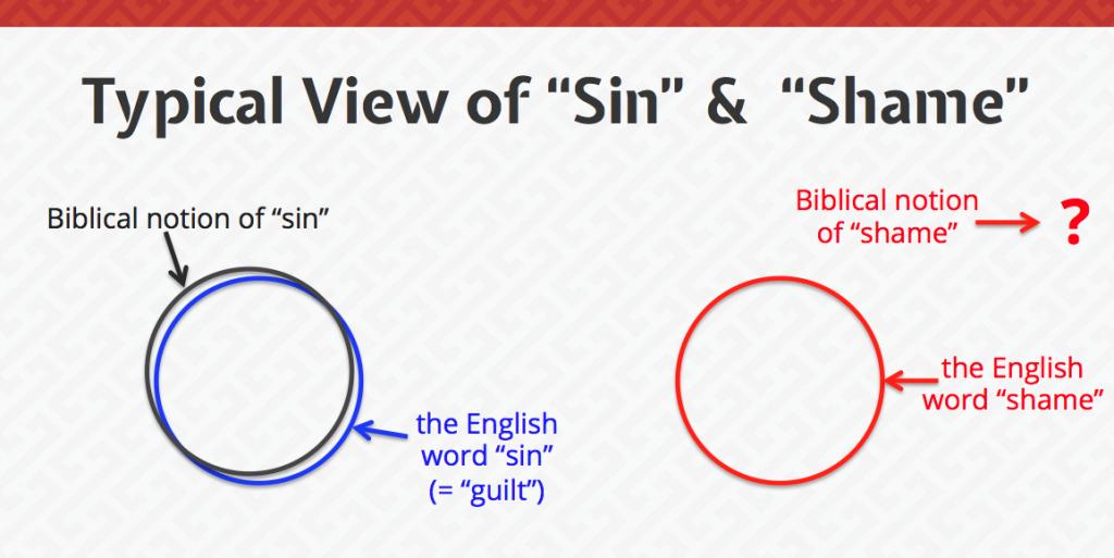 Sin and Shame relationship