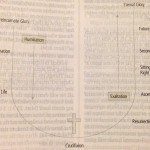 Life of Jesus Diagram