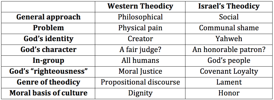 Comparing Theodicy